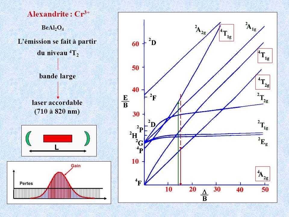 Lémission se fait à partir du niveau 4 T 2 laser accordable (710 à 820 nm) Alexandrite : Cr 3+ BeAl 2 O 4 bande large