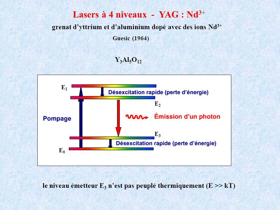 Lasers à 4 niveaux - YAG : Nd 3+ grenat dyttrium et daluminium dopé avec des ions Nd 3+ le niveau émetteur E 3 nest pas peuplé thermiquement (E >> kT)