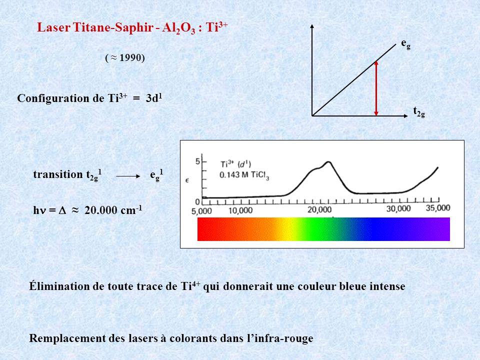 Laser Titane-Saphir - Al 2 O 3 : Ti 3+ Configuration de Ti 3+ = 3d 1 transition t 2g 1 e g 1 h = 20.000 cm -1 t 2g egeg ( 1990) Remplacement des laser