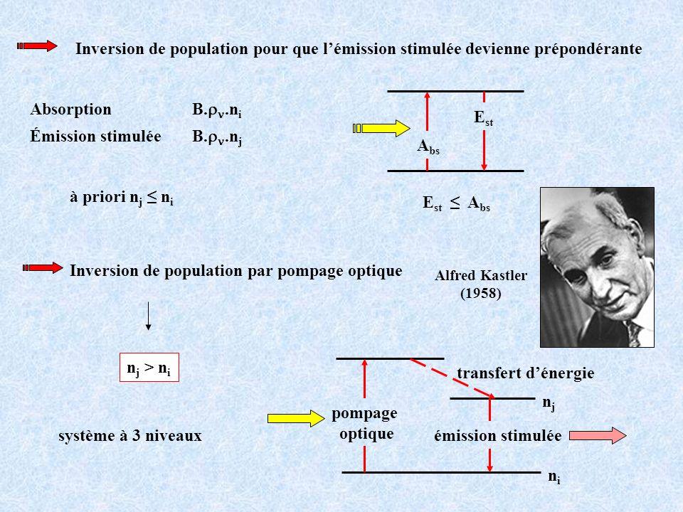 Inversion de population pour que lémission stimulée devienne prépondérante à priori n j n i Absorption B..n i Émission stimulée B..n j E st A bs A bs