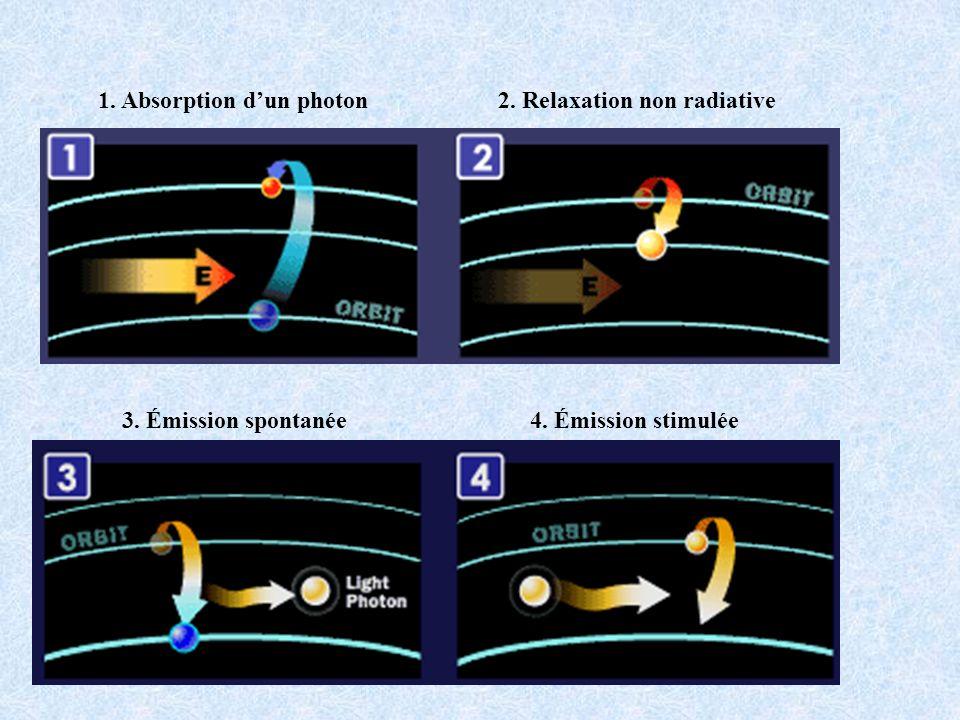 1. Absorption dun photon2. Relaxation non radiative 3. Émission spontanée4. Émission stimulée