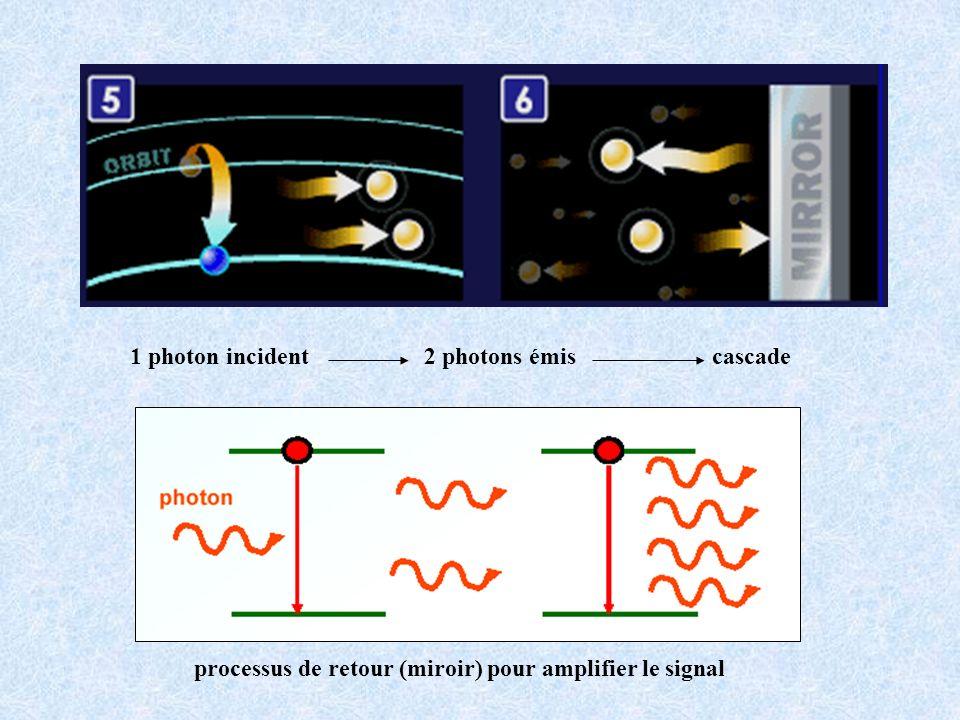 1 photon incident 2 photons émis cascade processus de retour (miroir) pour amplifier le signal