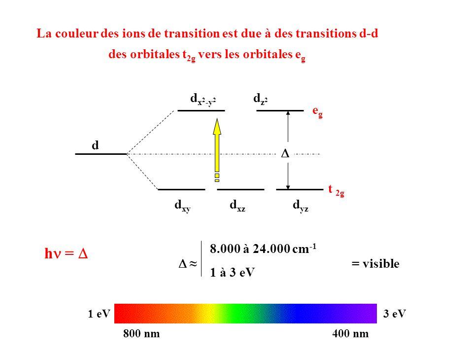 La couleur des ions de transition est due à des transitions d-d des orbitales t 2g vers les orbitales e g d dz2dz2 d x 2 -y 2 d xy d xz d yz t 2g egeg