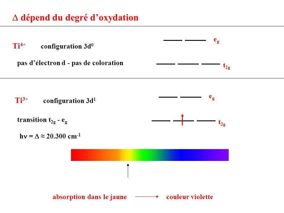 dépend du degré doxydation Ti 4+ configuration 3d 0 Ti 3+ configuration 3d 1 t 2g egeg pas délectron d - pas de coloration t 2g egeg transition t 2g -