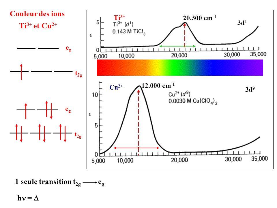 Couleur des ions Ti 3+ et Cu 2+ t 2g egeg egeg 1 seule transition t 2g e g h = 12.000 cm -1 Cu 2+ Ti 3+ 20.300 cm -1 3d 9 3d 1 12.000 cm -1