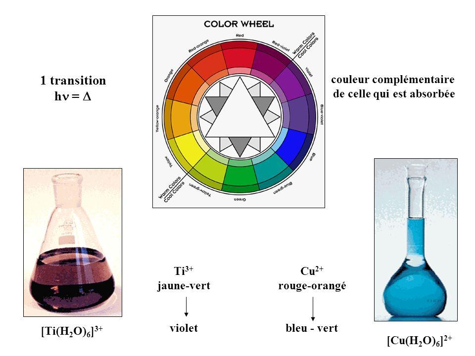 [Ti(H 2 O) 6 ] 3+ [Cu(H 2 O) 6 ] 2+ Cu 2+ rouge-orangé bleu - vert couleur complémentaire de celle qui est absorbée Ti 3+ jaune-vert violet 1 transiti