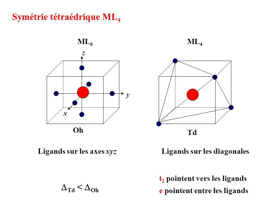 Symétrie tétraédrique ML 4 Oh Ligands sur les axes xyzLigands sur les diagonales Td ML 6 ML 4 x y z Td < Oh t 2 pointent vers les ligands e pointent e