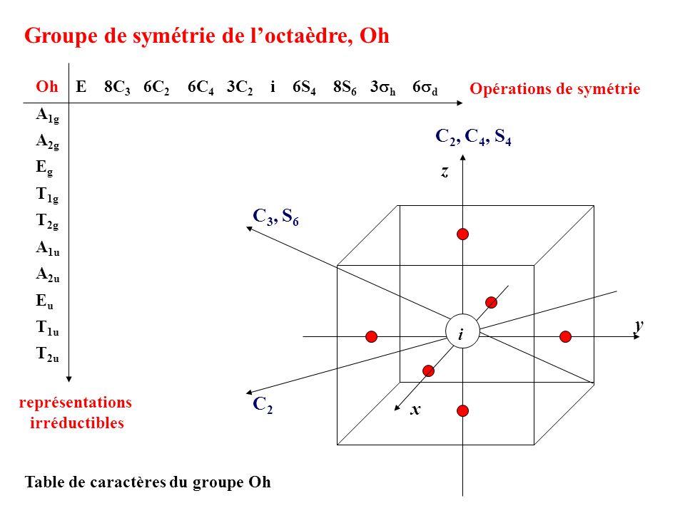 Groupe de symétrie de loctaèdre, Oh C 2, C 4, S 4 y z x C 3, S 6 i C2C2 Table de caractères du groupe Oh Opérations de symétrie Oh E 8C 3 6C 2 6C 4 3C