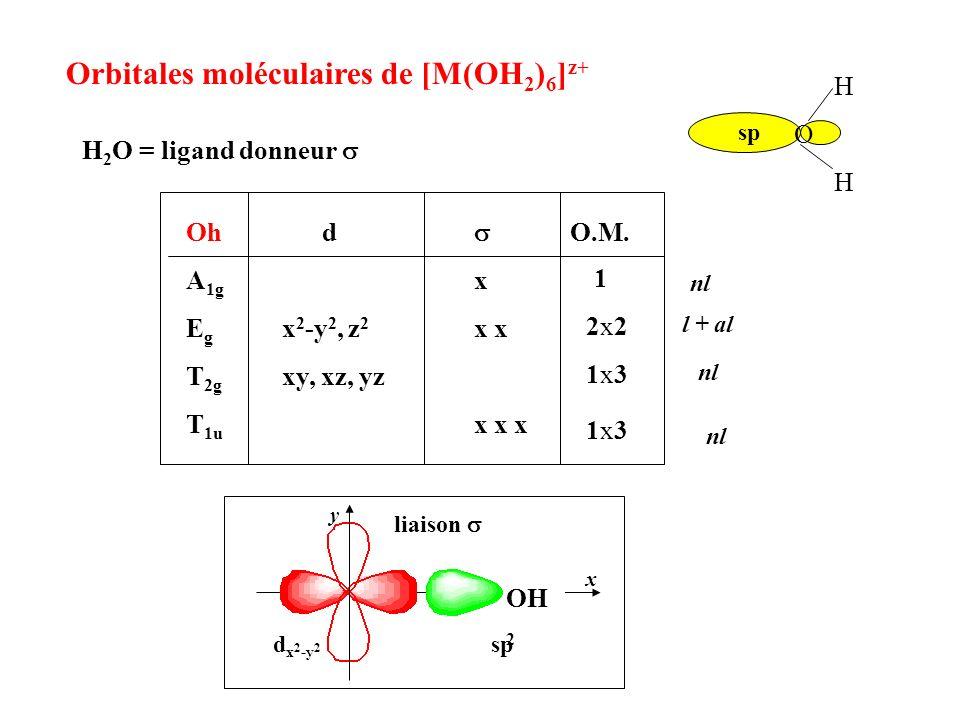 Orbitales moléculaires de [M(OH 2 ) 6 ] z+ O H H sp H 2 O = ligand donneur 1 2x22x2 1x31x3 1x31x3 Oh d O.M. A 1g x E g x 2 -y 2, z 2 x x T 2g xy, xz,