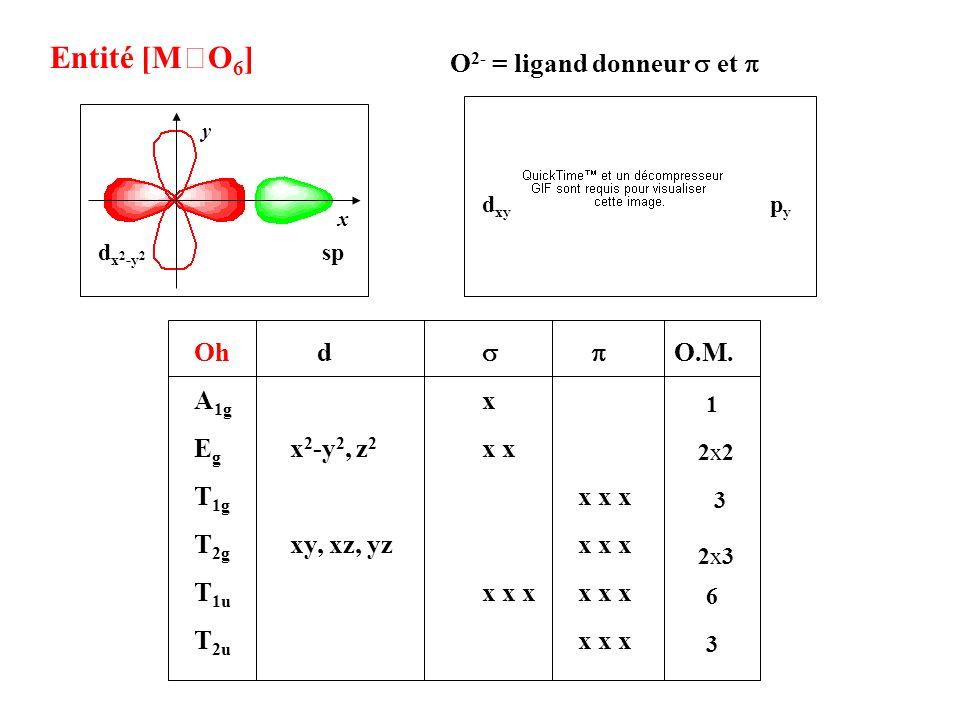 Entité [MO 6 ] Oh d O.M. A 1g x E g x 2 -y 2, z 2 x x T 1g x x x T 2g xy, xz, yz x x x T 1u x x x x x x T 2u x x x 1 2x22x2 3 2x32x3 6 3 O 2- = ligand