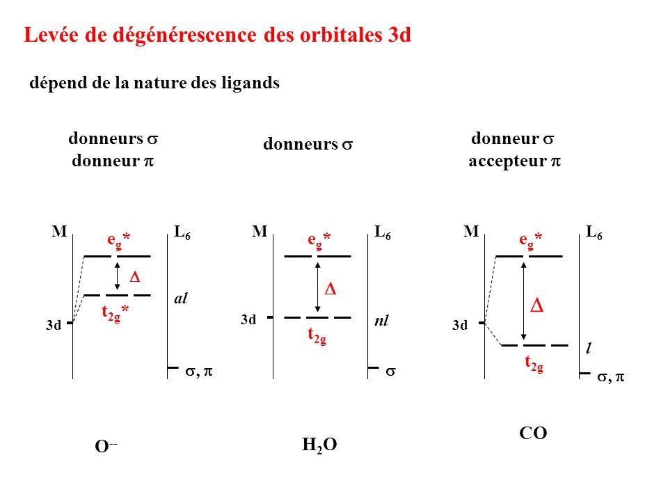 Levée de dégénérescence des orbitales 3d dépend de la nature des ligands donneurs donneur accepteur donneurs donneur O -- H2OH2O CO 3d ML6L6 t 2g * eg