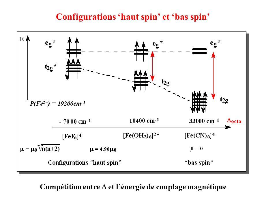Configurations haut spin et bas spin Compétition entre et lénergie de couplage magnétique