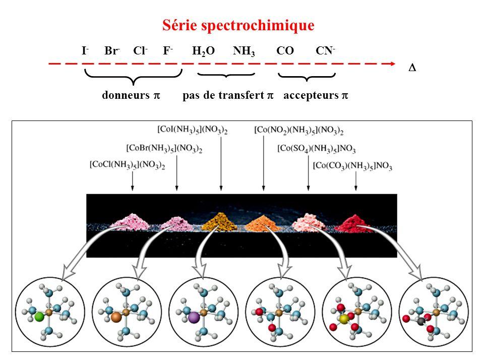 Série spectrochimique I - Br - Cl - F - H 2 O NH 3 CO CN - donneurs accepteurs pas de transfert