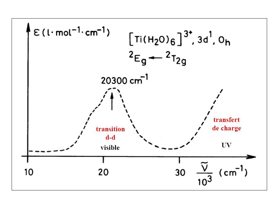transition d-d transfert de charge visible UV