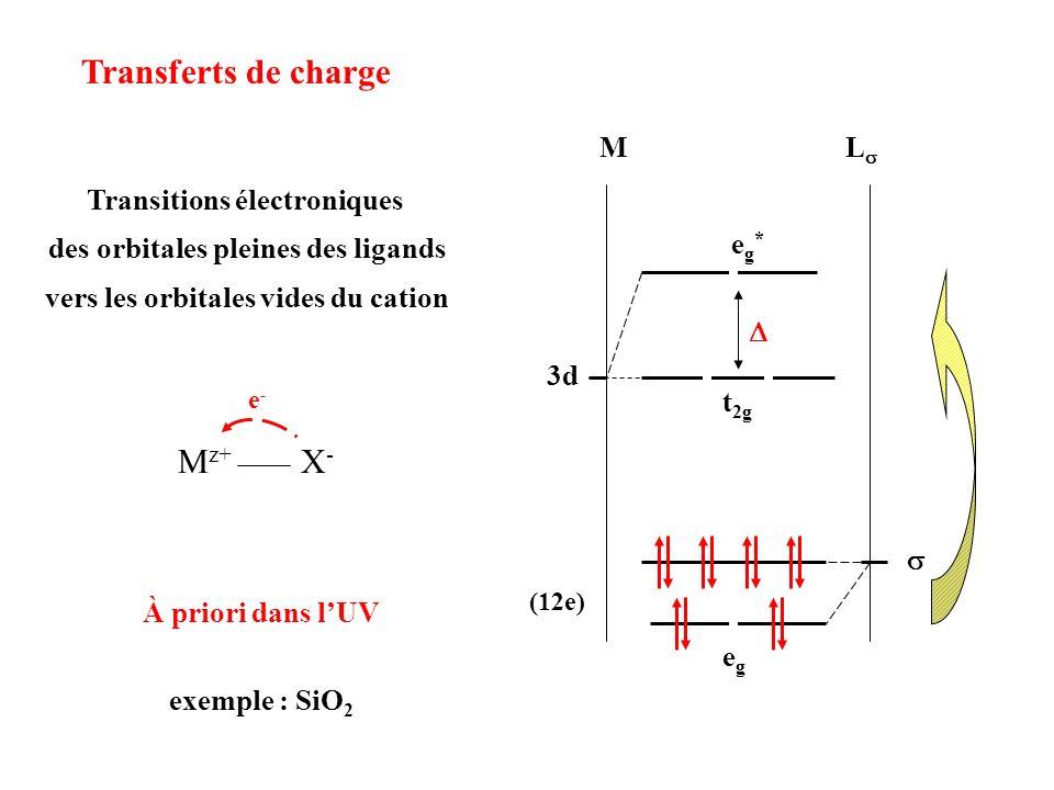 Transferts de charge ML 3d t 2g eg*eg* (12e) egeg Transitions électroniques des orbitales pleines des ligands vers les orbitales vides du cation M z+