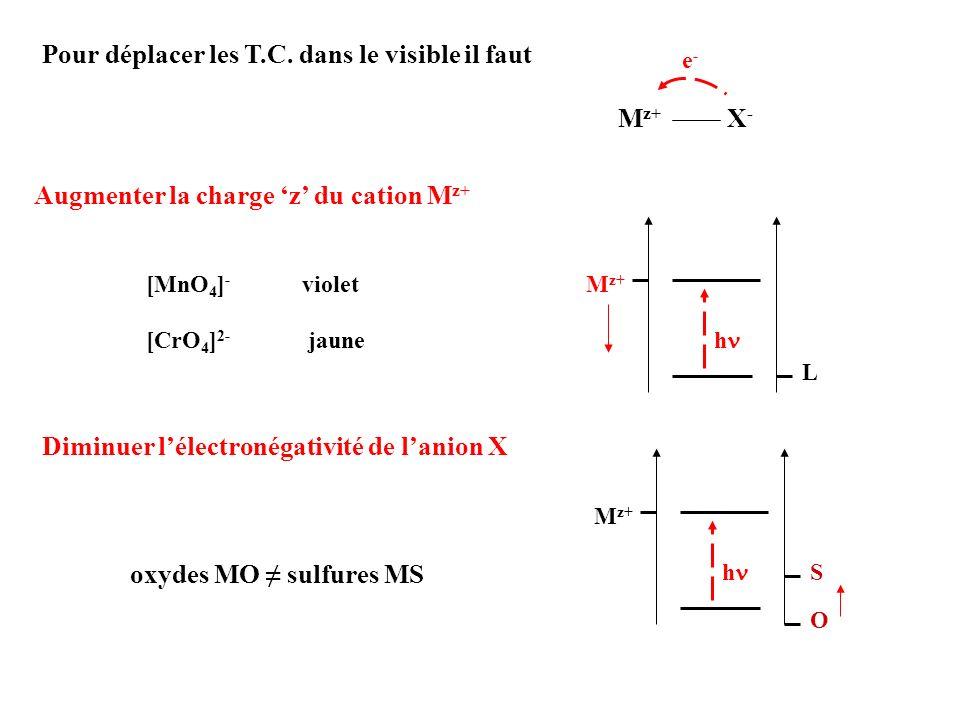 Pour déplacer les T.C. dans le visible il faut M z+ X - e-e- Augmenter la charge z du cation M z+ [MnO 4 ] - violet [CrO 4 ] 2- jaune L M z+ h Diminue