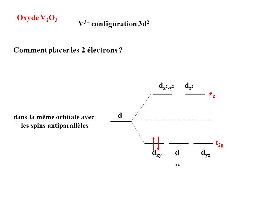 Oxyde V 2 O 3 V 3+ configuration 3d 2 d dz2dz2 d x 2 -y 2 d xy d xz d yz t 2g egeg Comment placer les 2 électrons ? dans la même orbitale avec les spi