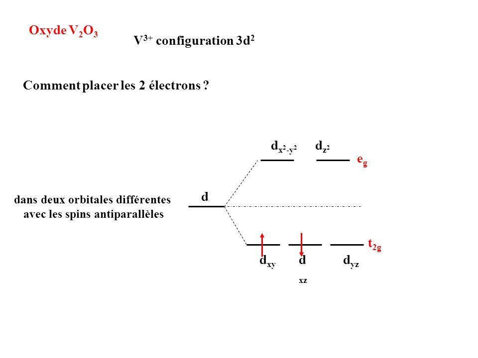 Oxyde V 2 O 3 V 3+ configuration 3d 2 d dz2dz2 d x 2 -y 2 d xy d xz d yz t 2g egeg Comment placer les 2 électrons ? dans deux orbitales différentes av