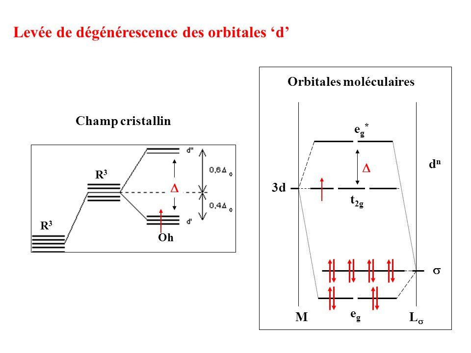 Levée de dégénérescence des orbitales d ML 3d t 2g eg*eg* dndn egeg Orbitales moléculaires R3R3 R3R3 Oh Champ cristallin