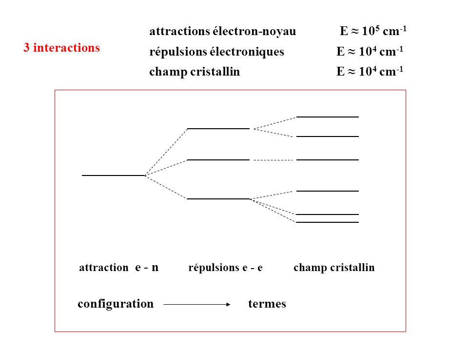 attraction e - n répulsions e - echamp cristallin attractions électron-noyau E 10 5 cm -1 répulsions électroniques E 10 4 cm -1 champ cristallin E 10