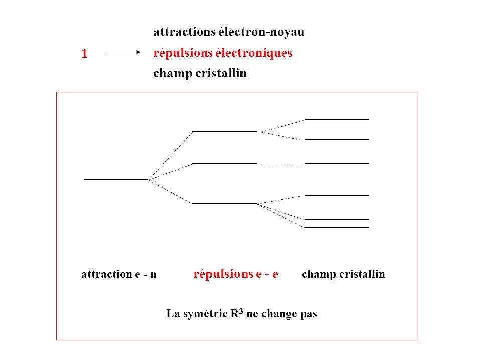attraction e - n répulsions e - e champ cristallin 1 attractions électron-noyau répulsions électroniques champ cristallin La symétrie R 3 ne change pa