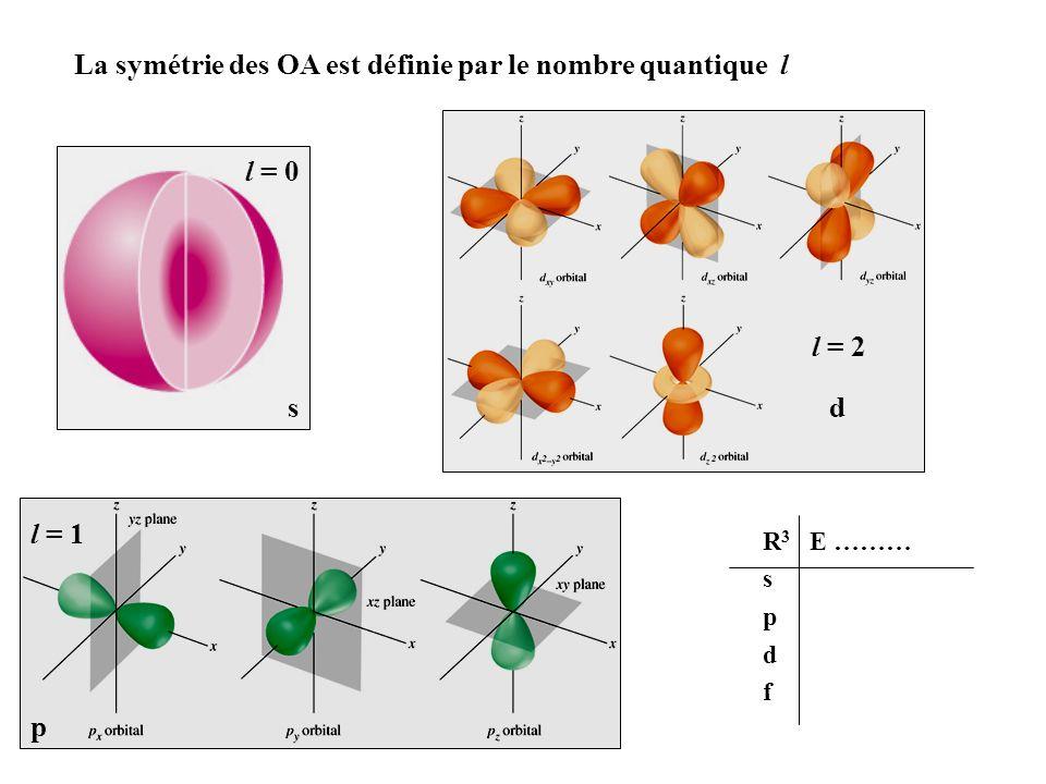 La symétrie des OA est définie par le nombre quantique l l = 1 p l = 2 d s l = 0 R 3 E ……… s p d f