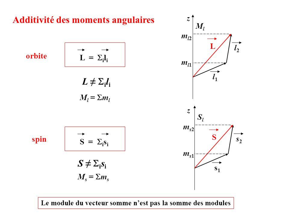 Additivité des moments angulaires L = i l i L i l i M l = m l l1l1 l2l2 L ml1ml1 ml2ml2 MlMl z orbite S = i s i S i s i M s = m s s1s1 s2s2 S ms1ms1 m