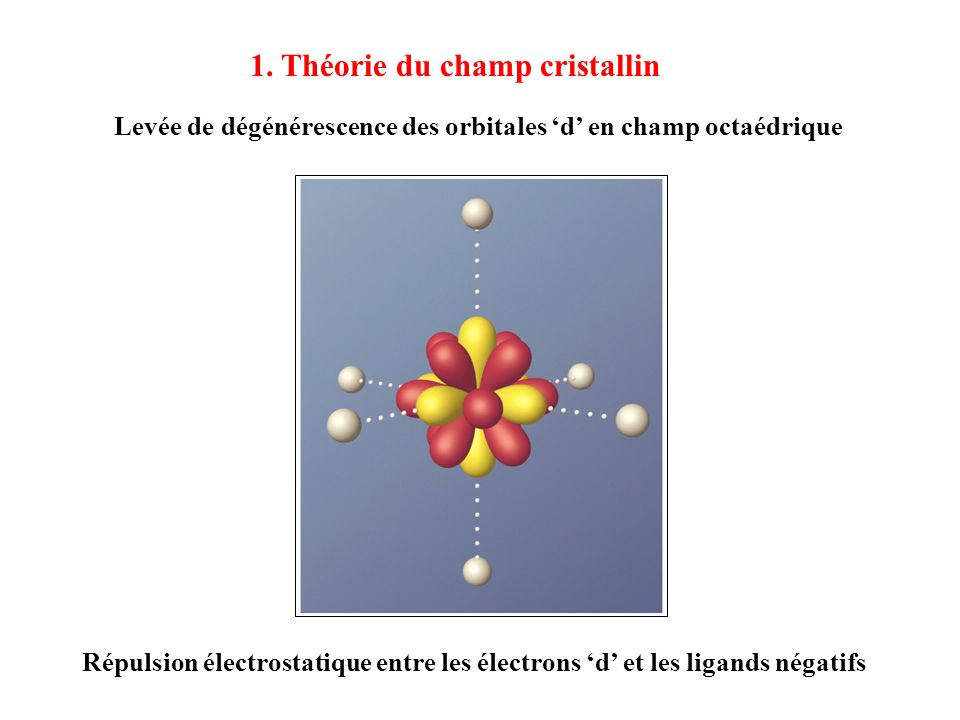 Levée de dégénérescence des orbitales d en champ octaédrique Répulsion électrostatique entre les électrons d et les ligands négatifs 1. Théorie du cha