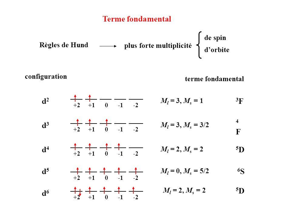Terme fondamental plus forte multiplicité de spin dorbite Règles de Hund configuration terme fondamental +2 +1 0 -1 -2 d2d2 d3d3 d4d4 d5d5 d6d6 3F3F 4