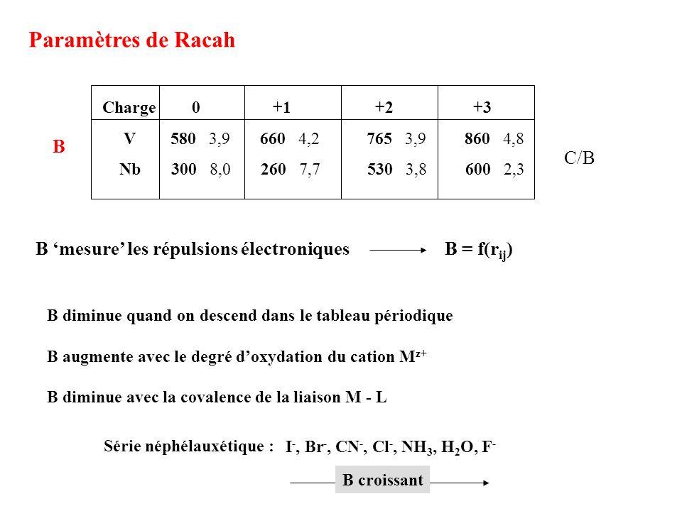 B diminue quand on descend dans le tableau périodique B augmente avec le degré doxydation du cation M z+ B diminue avec la covalence de la liaison M -