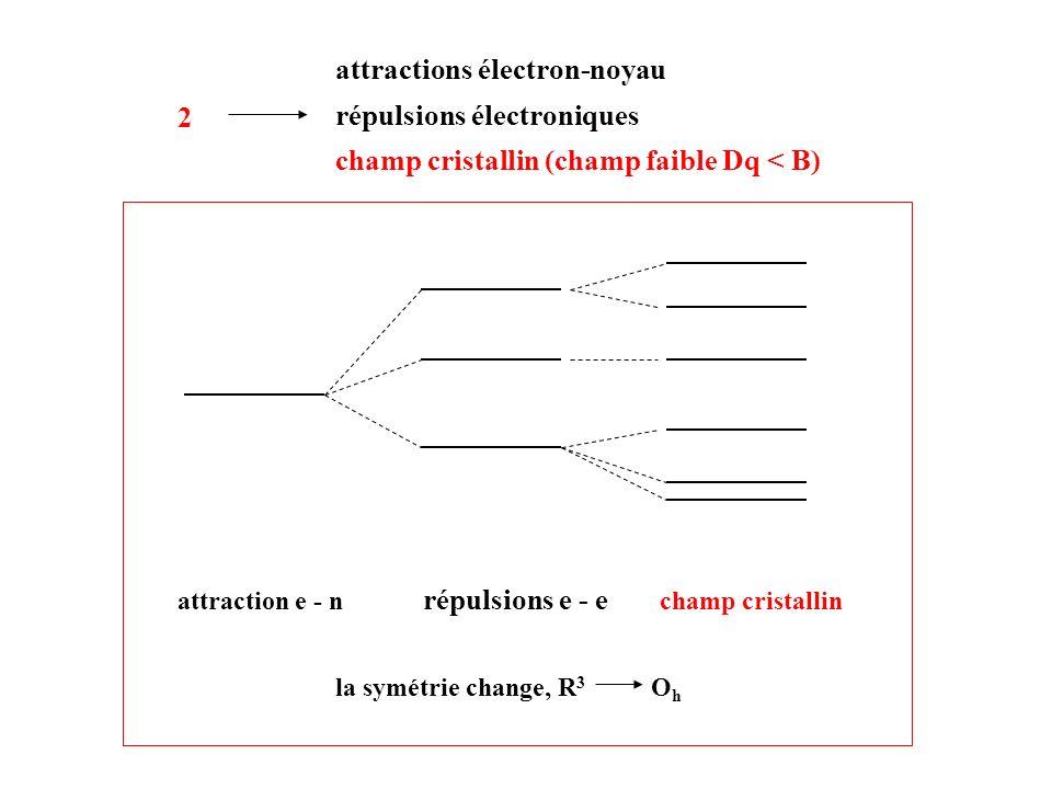 2 attractions électron-noyau répulsions électroniques champ cristallin (champ faible Dq < B) attraction e - n répulsions e - e champ cristallin la sym
