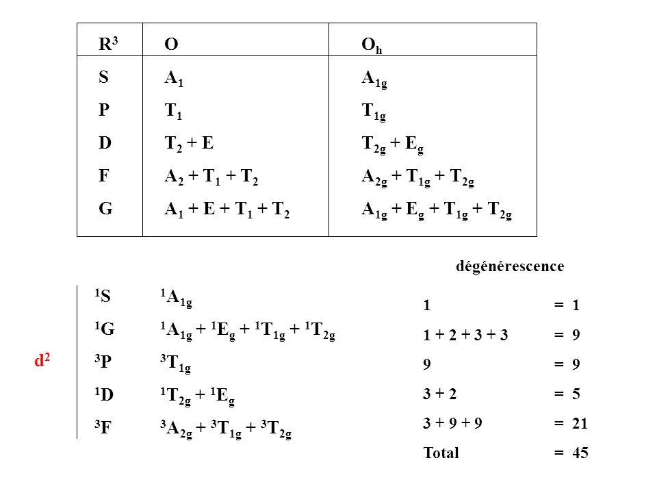 R 3 O O h S A 1 A 1g PT 1 T 1g D T 2 + E T 2g + E g F A 2 + T 1 + T 2 A 2g + T 1g + T 2g G A 1 + E + T 1 + T 2 A 1g + E g + T 1g + T 2g 1 S 1 A 1g 1 G