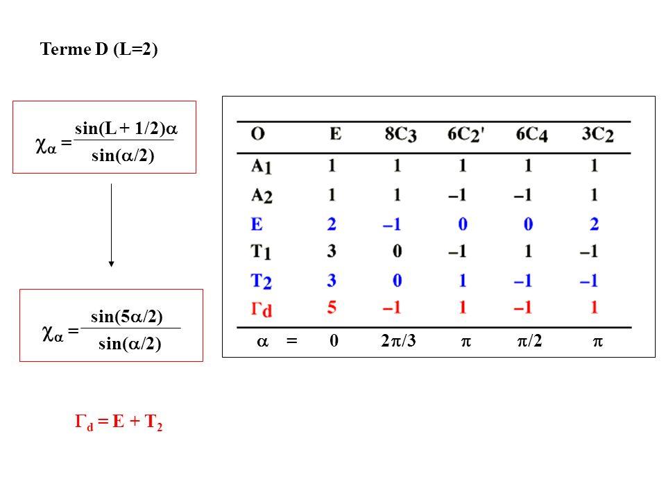 = sin(L + 1/2) sin( /2) Terme D (L=2) = sin(5 /2) sin( /2) = 0 2 /3 /2 d = E + T 2