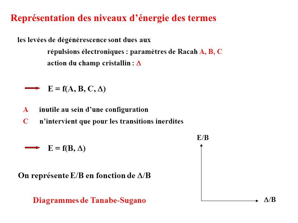Représentation des niveaux dénergie des termes les levées de dégénérescence sont dues aux répulsions électroniques : paramètres de Racah A, B, C actio