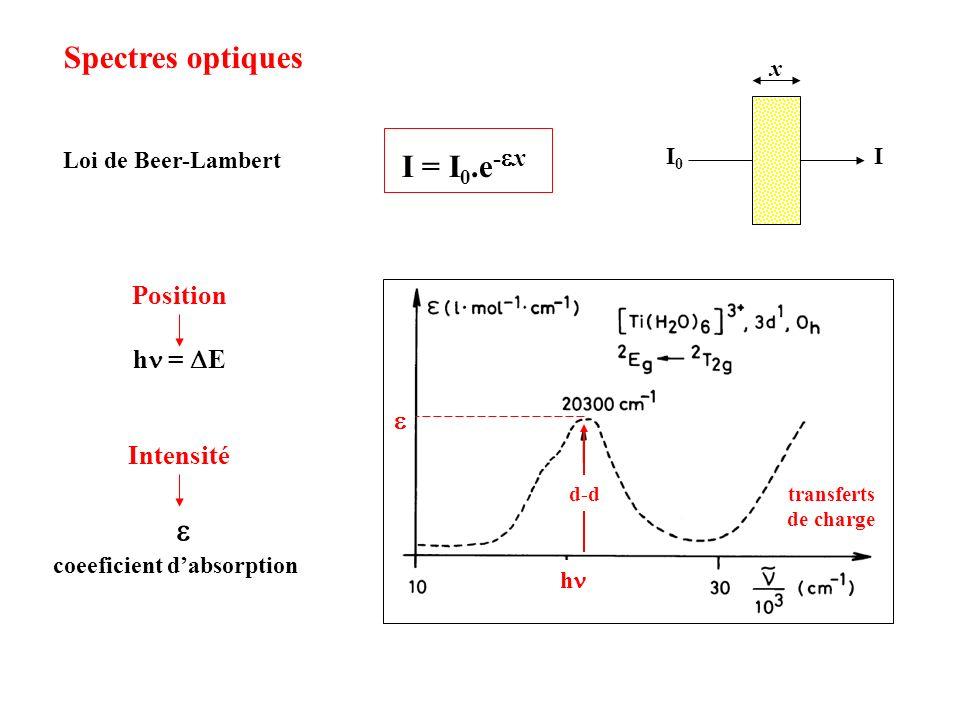 Spectres optiques I = I 0.e - x II0I0 x Loi de Beer-Lambert Position h = E Intensité coeeficient dabsorption h transferts de charge d-d