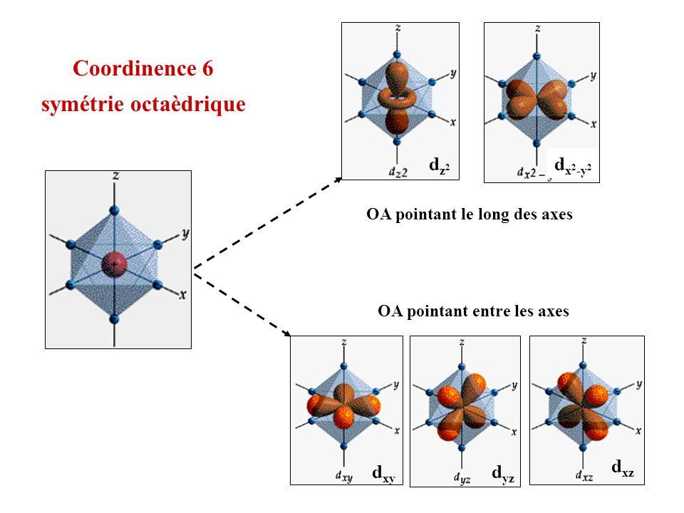 d xy dz2dz2 d x 2 -y 2 d xz d yz OA pointant le long des axes OA pointant entre les axes Coordinence 6 symétrie octaèdrique