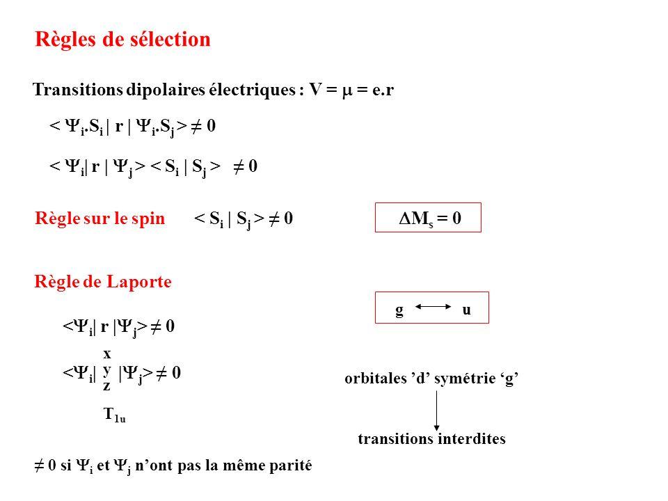 Règles de sélection 0 Transitions dipolaires électriques : V = = e.r 0Règle sur le spin M s = 0 0 T 1u xyzxyz 0 0 si i et j nont pas la même parité Rè