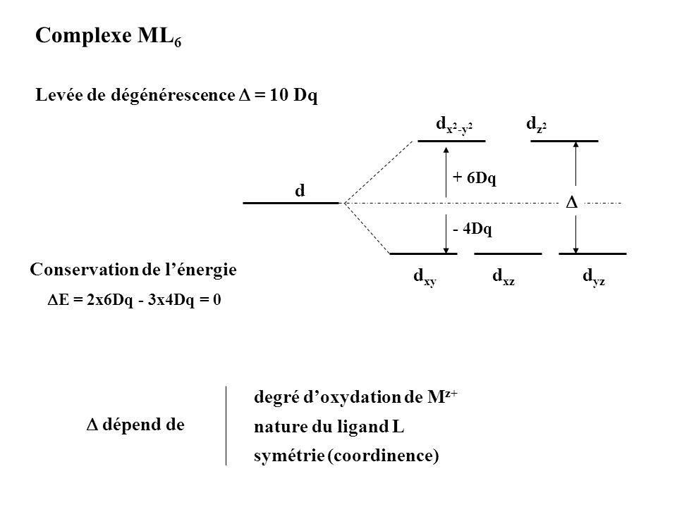 Levée de dégénérescence = 10 Dq d dz2dz2 d x 2 -y 2 d xy d xz d yz + 6Dq - 4Dq Conservation de lénergie E = 2x6Dq - 3x4Dq = 0 Complexe ML 6 dépend de
