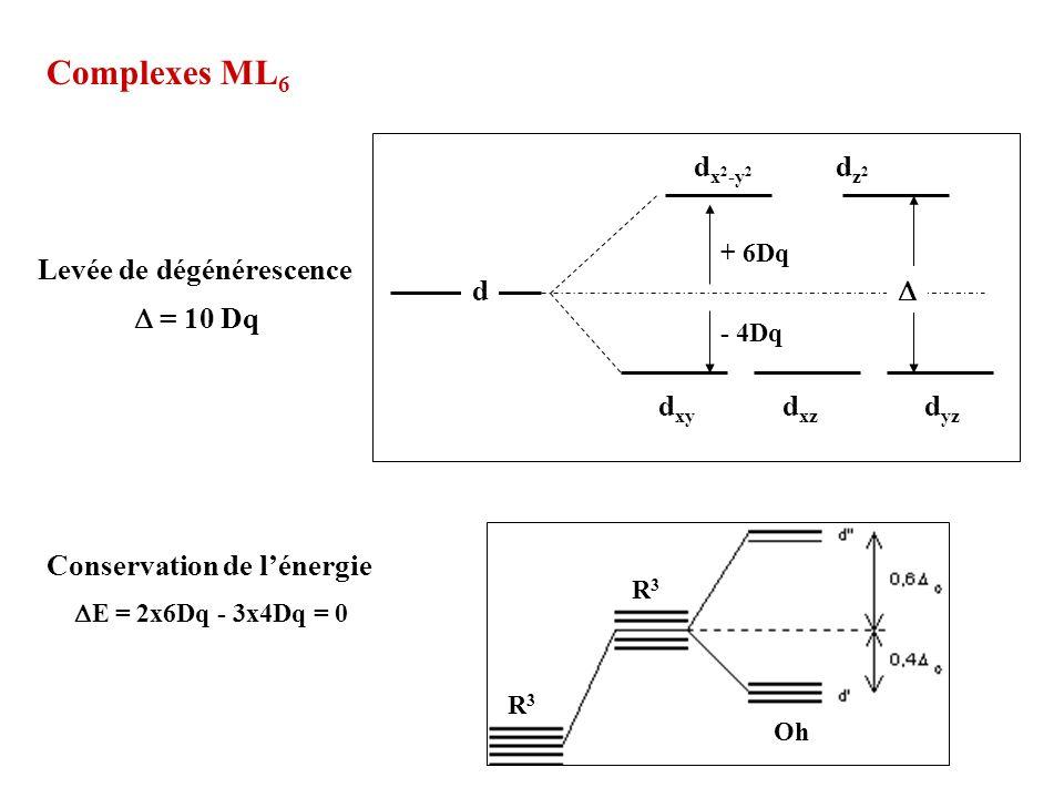 Levée de dégénérescence = 10 Dq d dz2dz2 d x 2 -y 2 d xy d xz d yz + 6Dq - 4Dq Conservation de lénergie E = 2x6Dq - 3x4Dq = 0 Complexes ML 6 R3R3 R3R3