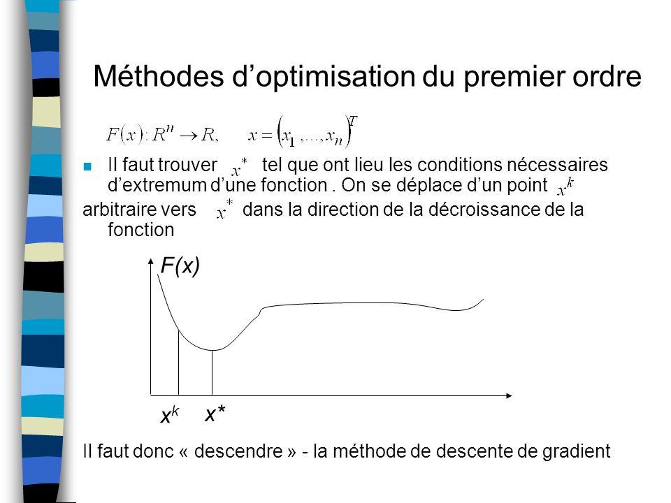n Il faut trouver tel que ont lieu les conditions nécessaires dextremum dune fonction. On se déplace dun point arbitraire vers dans la direction de la