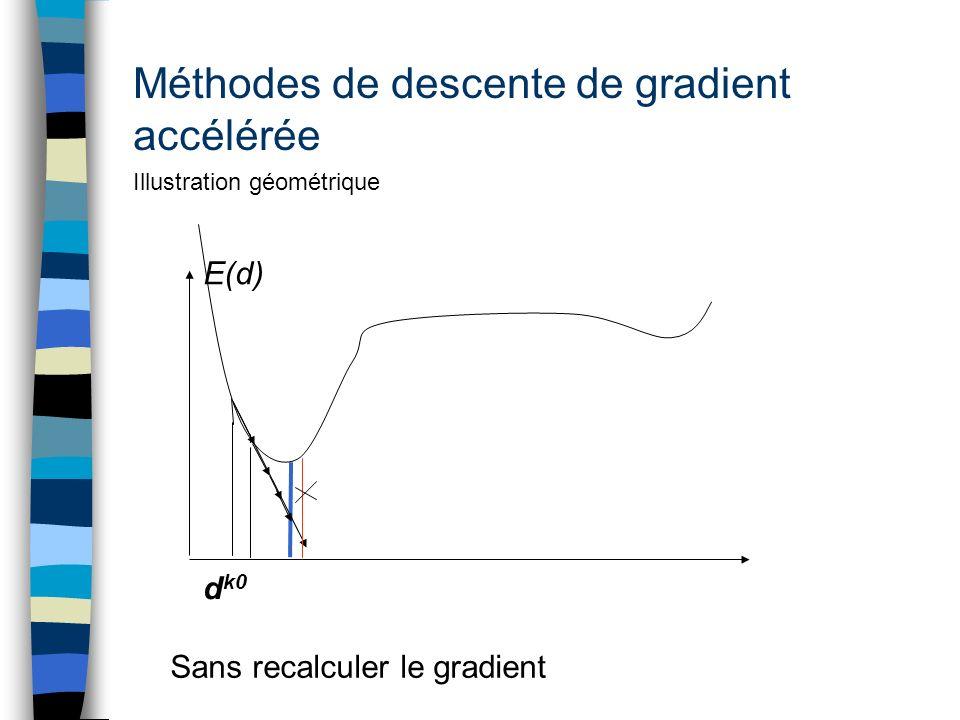 Méthodes de descente de gradient accélérée Illustration géométrique E(d) d k0 Sans recalculer le gradient