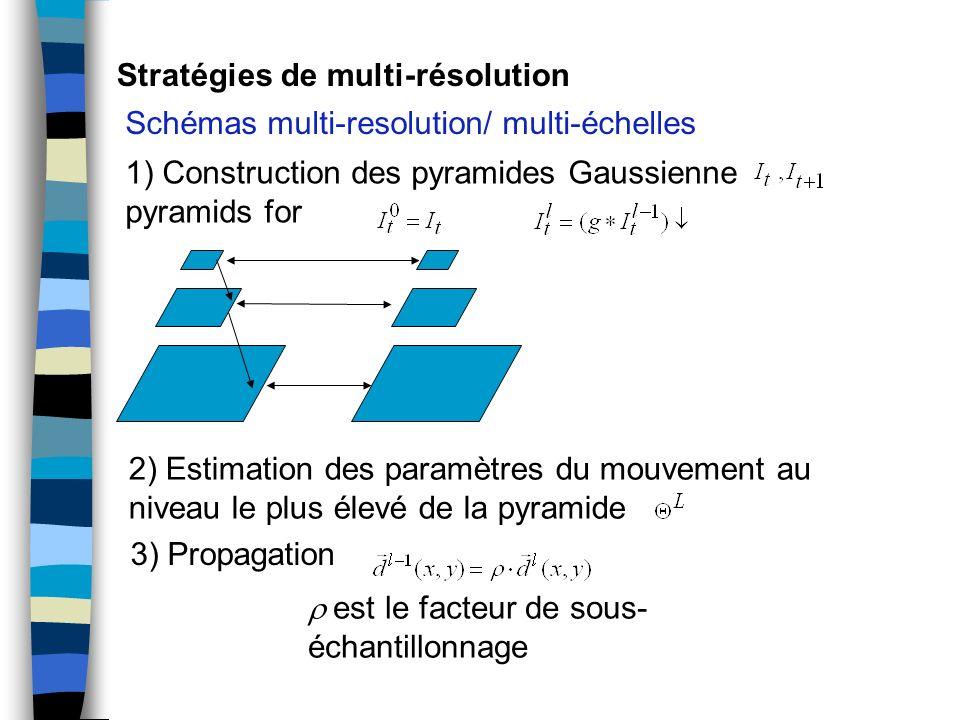 Stratégies de multi-résolution Schémas multi-resolution/ multi-échelles 1) Construction des pyramides Gaussienne pyramids for 2) Estimation des paramè