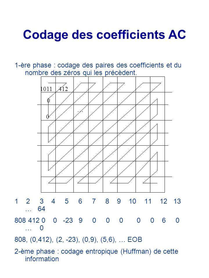 1-ère phase : codage des paires des coefficients et du nombre des zéros qui les précèdent. 1 2 3 4 5 6 7 8 9 10 11 12 13 … 64 808 412 0 0 -23 9 0 0 0