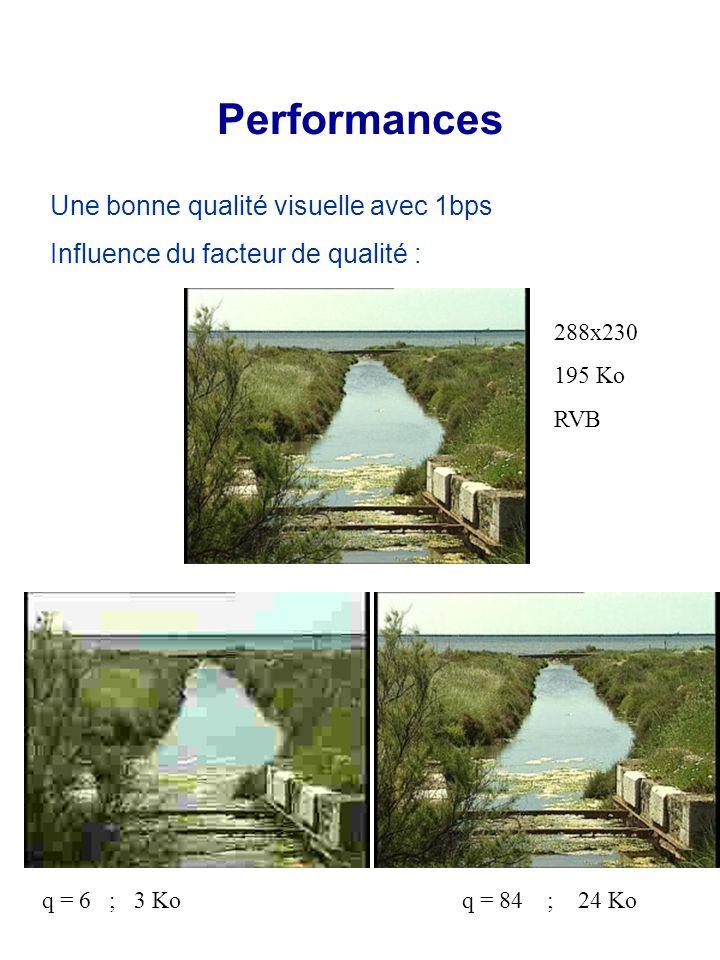 Une bonne qualité visuelle avec 1bps Influence du facteur de qualité : Performances q = 6 ; 3 Ko q = 84 ; 24 Ko 288x230 195 Ko RVB