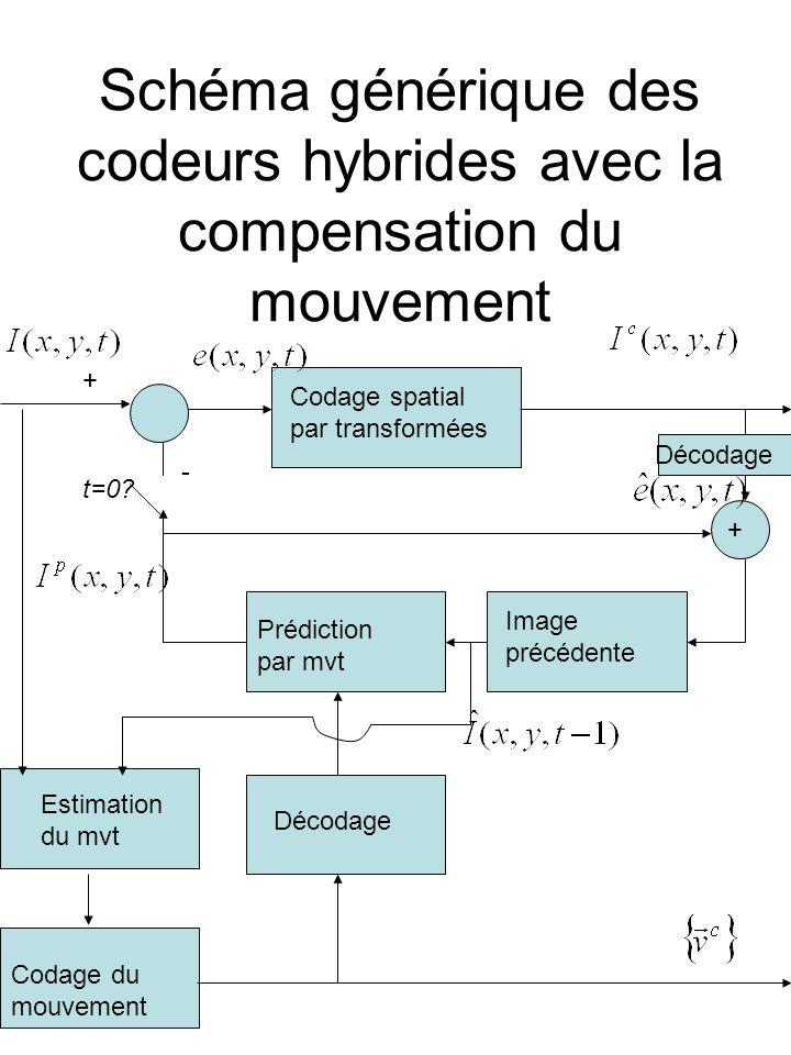 Schéma générique des codeurs hybrides avec la compensation du mouvement Codage du mouvement Codage spatial par transformées Prédiction par mvt Image p