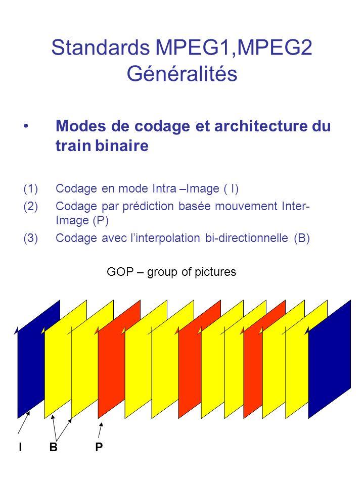 Standards MPEG1,MPEG2 Généralités Modes de codage et architecture du train binaire (1)Codage en mode Intra –Image ( I) (2)Codage par prédiction basée