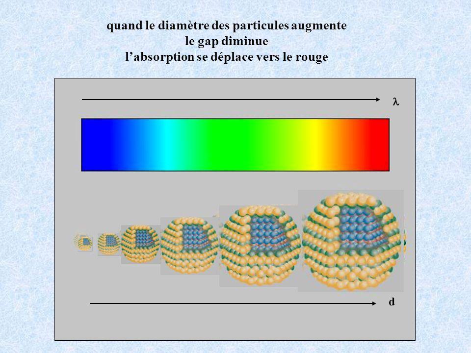 d quand le diamètre des particules augmente le gap diminue labsorption se déplace vers le rouge