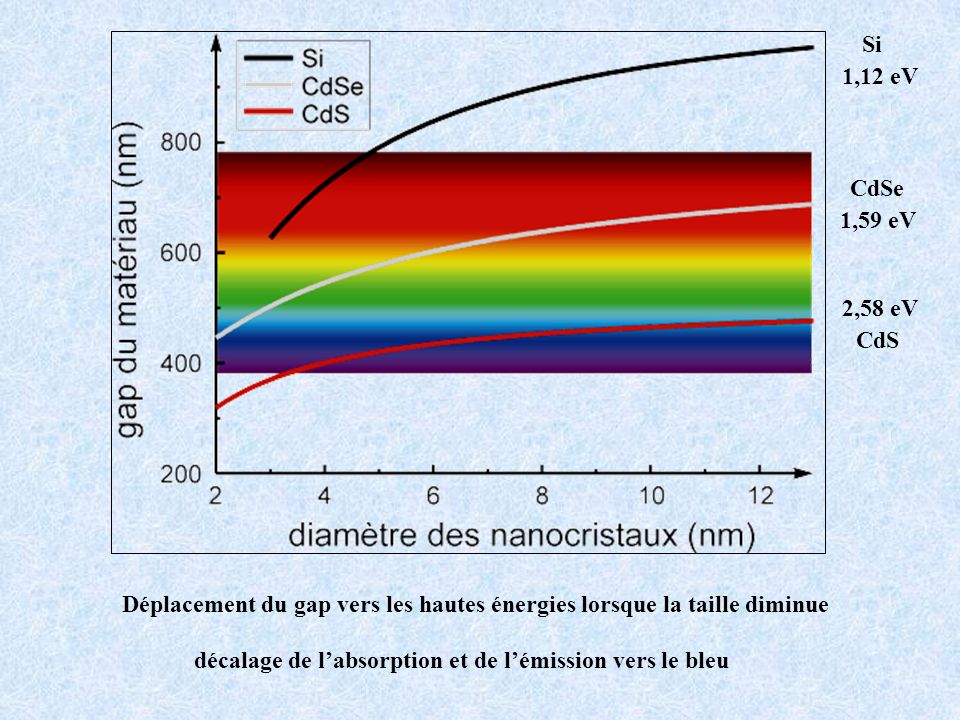 Déplacement du gap vers les hautes énergies lorsque la taille diminue décalage de labsorption et de lémission vers le bleu 2,58 eV CdS 1,59 eV CdSe Si