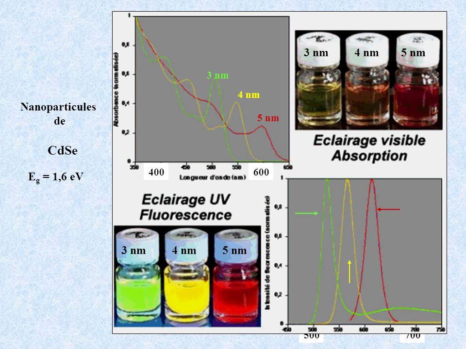 500700 3 nm4 nm5 nm 3 nm4 nm5 nm 3 nm 5 nm 4 nm 600400 CdSe E g = 1,6 eV Nanoparticules de
