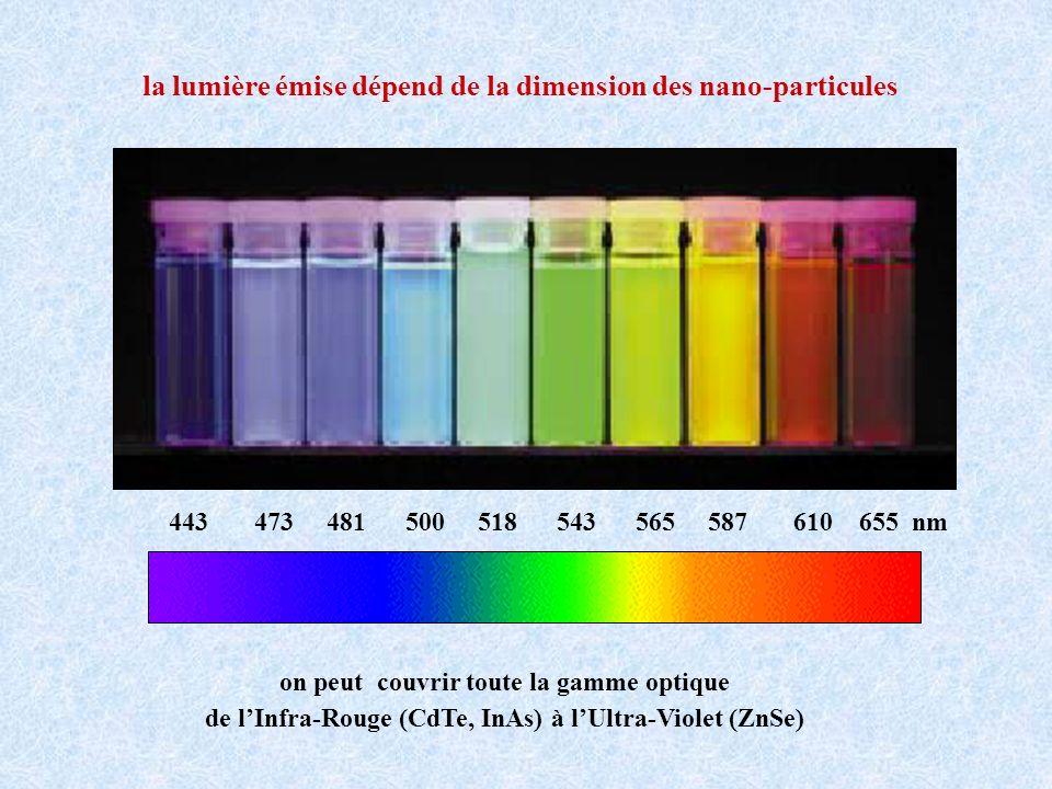 443 473 481 500 518 543 565 587 610 655 nm la lumière émise dépend de la dimension des nano-particules on peut couvrir toute la gamme optique de lInfr